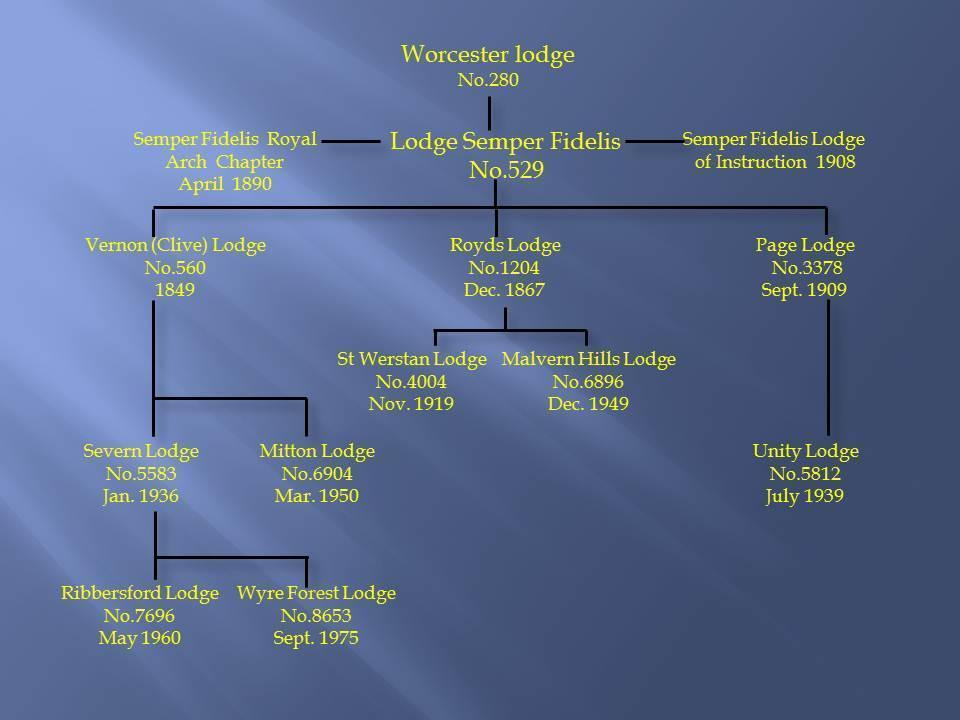 Semper family tree.jpg